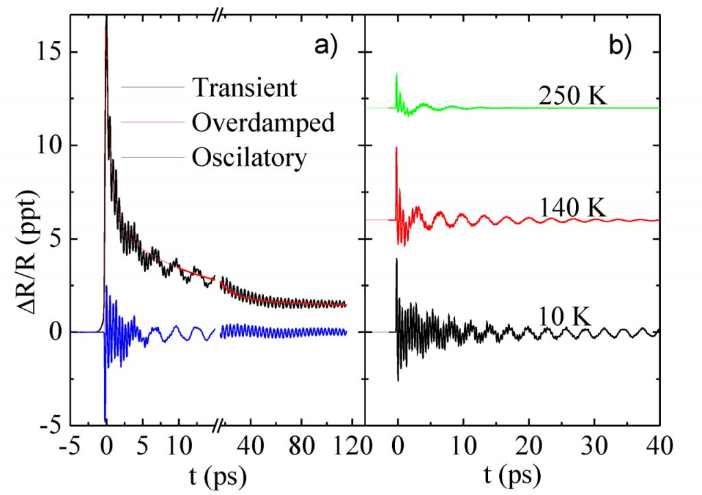 Slika 2. a) dekompozicija vremenskih tranzijenata na komponente, b) temperaturna evolucija fononskih modova na primjeru tri temperature.