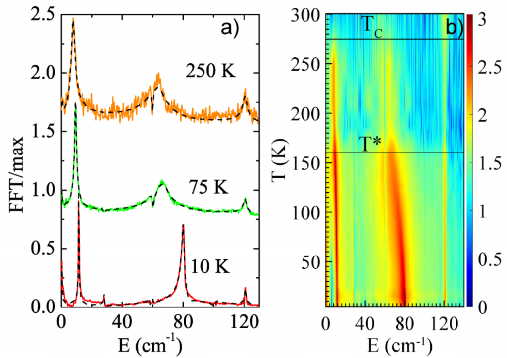 Slika 3. Fourierova transformacija tranzijenata a) na tri temperature b) na cijeloj temperaturnoj skali.