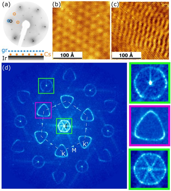 Scattering patterns in strongly doped graphene. (a) Inverted low energy electron diffraction (LEED) pattern of graphene-cesium-indium at 143.5 eV, the intercalated Cs forms a (2 × 2)gr superstructure. (b) STM image and (c) simultaneously recorded STS map of the two different standing wave patterns at voltage U = -50 mV and current I = 500 pA. (d) Fourier transformation of image (c) reveals triangular and hexagonal scattering patterns. The dashed hexagon indicates the first Brillouin zone. The right side shows a magnification of the framed areas.