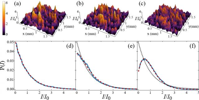 (a)-(c) Slike bliskog polja za različite duljine interakcije i (d)-(f) odgovarajući histogrami intenziteta koji pokazuju pojavu maksimuma različitoga od nule u raspodjeli intenziteta I koje odgovaraju pretkondenzacijskim udjelu n0: (d) n0 = 0, (e) n0/I0 = 0.5, (f) n0/I0 = 0.7. Crtkana linija predstavlja teorijsku krivulju gdje je jedini slobodni parametar prekondenzacijski udio.