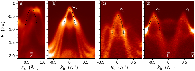 Energy dispersion cuts of the highest-lying pockets in the valence band structure of SnSe along two perpendicular directions in the momentum plane parallel to the layers. Panels (a) and (b) show the holelike pockets centered around Z̄ and (c) and (d) the pockets in the vicinity of Ȳ. The bands are overlaid by parabolic fits used to estimate the effective mass. 34 eV photons were used in (a),(b) and 50 eV in (c),(d).