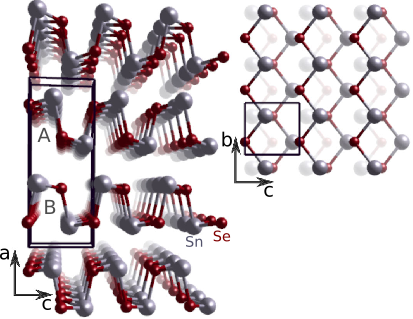 The crystal structure of SnSe viewed (left) along, and (right) perpendicular to the layers. The lower of the two layers contained in the unit cell, A and B, has in the right panel been made nearly invisible.