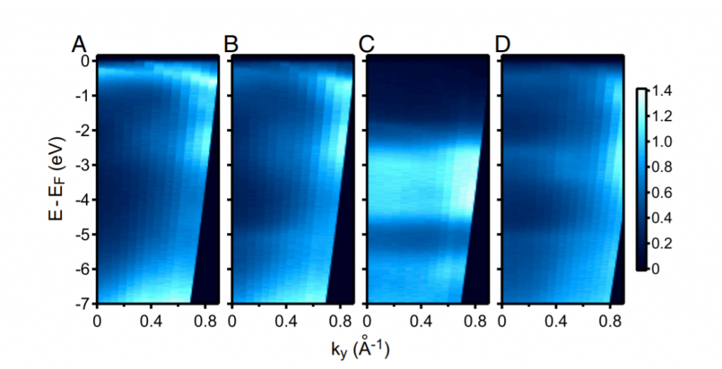 ARPES spectra as a function of wave vector and binding energy of electrons along the Γ–Y direction for (A) pure Pd(110), (B) annealed 0.48-ML Au/Pd(110), (C) untreated 2.4-ML Au/Pd(110), and (D) Pd70Au30(110) annealed at  600 K.