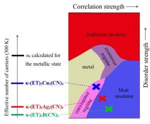 Organski Mottovi izolatori iz obitelji spojeva k-ET2X i njihov fazni dijagram u ovisnosti o stupnju nereda i jakosti elektronskih korelacija.