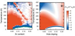 Slika 2 prikazuje eksperimentalni (lijevo) i modelirani (desno) fazni dijagram kuprata La2-xSrxCuO4, dobiven iz druge derivacije otpornosti po temperaturi. Dijagonalna crvena linija u eksperimentalnom faznom dijagramu odgovara strukturnom prijelazu, koji nije uključen u model.