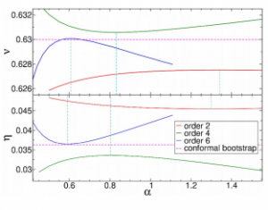 Exponent values ν(α) and η(α) at different orders of the derivative expansion for regulator. Vertical lines indicate αopt. Local potential approximation (s = 0) results do not appear within the narrow ranges of values chosen here.