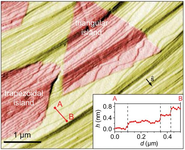 AFM image (first derivative of topography in x) of hBN islands (red) on Ir(111) (yellow). Thin diagonal lines are Ir step edges. The inset shows line profile between points A and B prior to AFM image differentiation, vertical dashed lines mark positions of Ir step edges.