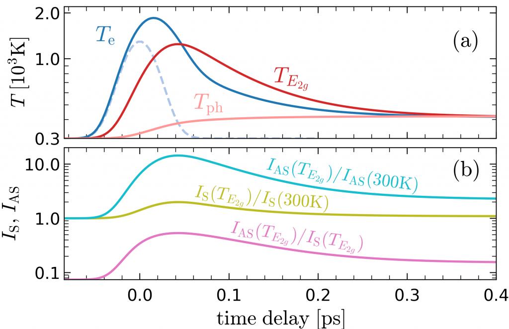 Fig. 1 (a) Vremenska ovisnost efektivnih temperatura elektrona i fonona Te, TE2g, Tph u MgB2 dobivena iz modela tri temperature. Isprekidana linija pokazuje profil pulsa. Apsorbirani tok impulsa je 12 J/m2, trajanje impulsa je 45 fs. (b) Omjer između intenziteta Stokes (IS) i anti-Stokes (IAS) E2g Raman signala.
