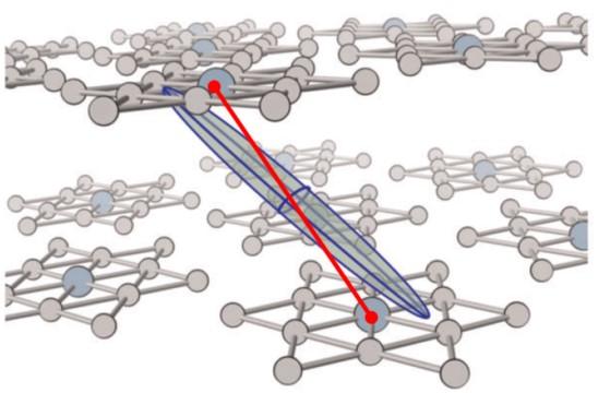 """Jedan segment u """"lancu od zvijezda """" koji povezuje dvije zvijezde u susjednim slojevima 1T-TaS2 (crvena linija). Između slojeva je prikazan i elipsoid vodljivosti, koji ilustrira stupanj aniztropije električne vodljivosti dobiven proračunom."""