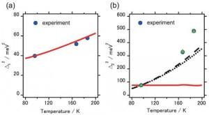 Slika 2. Temperaturna ovisnost fluktuacije energije ekscitona za dvije komponente (delta1 – linearno vezanje na fonone, i delta2 – aharmoničko vezanje između fonona niske frekvencije i intramolekularnih fonona visoke frekvencije) dobivena iz 2DES mjerenja. Crvene i crne crte su prilagodbe na različite teorijske modele.