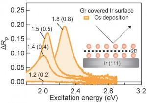 Slika 1. Promjena refleksivnosti Cs/grafen/Cs/Ir(111) strukture u ovisnosti o energiji pobudne svjetlosti, te kao funkcija deponirane količine Cs atoma (u jedinicama jednosloja, naznačeno za različite krivulje).