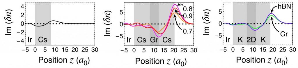 Slika 2. Izračunata gustoća naboja na površini uzorka Cs/Ir (lijevo), Cs/grafen/Cs/Ir (za različite pokrivenosti Cs atoma na grafenu, sredina), i K/grafen ili hBN/K/Ir (desno).