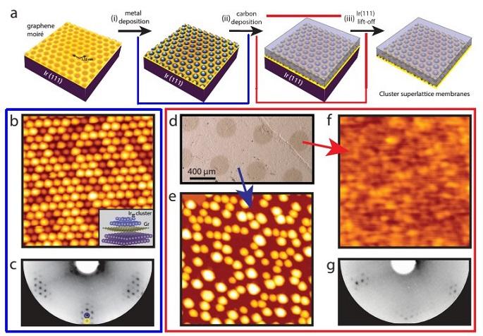 Slika 1: a) Koncept formiranja nano-membrane. (i) Kontrolirani rast uređene mreže metalnih klastera na gr/Ir, (ii) učvršćenje rešetke klastera s amorfnim ugljikom (iii) odvajanje (lift-off) od metalne podloge. b) STM topografija mreže klastera sa ~35 atoma po klasteru nakon depozicije  0,4 ML Ir na 300 K. c) Odgovarajuća LEED difrakcijska slika na 72 eV. Difrakcija prvog reda Ir (plava) i Gr (žuta) označeno kružićima. Dodatni maksimumi potpis su moiré rešetke. d) Optička slika uzorka Ir/Gr/Ir(111) nakon taloženja 7 ML ugljika kroz sjenastu masku i grijanja na 850 K. e) STM topografija u područjima gdje nije bilo dodatne depozicije ugljika u kojima je došlo do difuzije metalnih klastera zbog žarenja na 850 K. f) STM topografija na području preko kojeg je deponiran uljik. g) LEED slika koja odgovara (d) snimljena na 72 eV. Veličina svih STM slika je 45 nm × 45 nm.