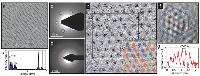 Figure 2. a) Large scale (77 nm × 77 nm) HRTEM image of the cluster superlattice membrane. (b) EDX spectrum of the membrane showing a strong signal correlated to the presence of Ir. (c) and (d) Diffraction images recorded on the membrane, showing the cluster lattice (c) and the Gr lattice (d) spots, taken at different magnifications in reciprocal space. The first order spots are marked with blue and red respectively. (e) A zoom-in HRTEM image (23 nm × 23 nm) of the cluster membrane, showing a closer look of the clusters' crystalline structure. Inset: sketch of the orientation of the clusters within the black square of panel (e), red indicates cluster epitaxy with the Gr lattice and blue randomly oriented clusters. (f) A zoom-in on a cluster having a lattice that resembles the (111) Ir plane, the image size is (2 nm × 2 nm). (g) The cross section corresponding to the red dashed line of panel (f).