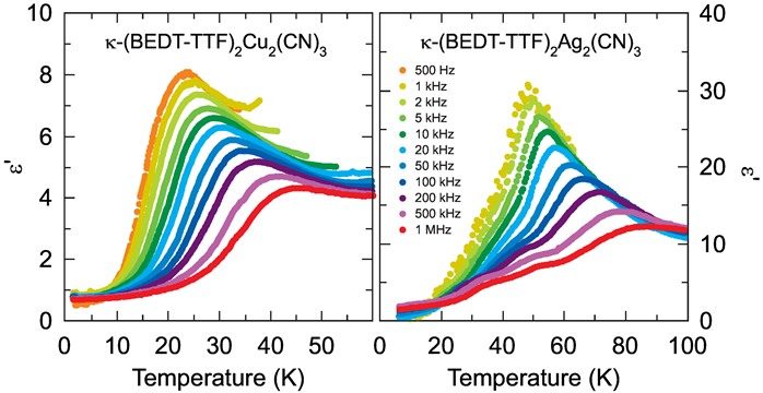 Temperature dependence of the real part of dielectric function ε of quantum spin liquidsκ-(BEDT-TTF)2Cu2(CN)3 and κ-(BEDT-TTF)2Ag2(CN)3