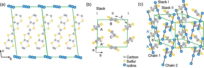 Crystal structure of the charge-ordered ferroelectric α-(BEDT-TTF)2I3. (a) The BEDT-TTF molecules are arranged in the ab-layers. Sheets of I3 -anions separate these layers in c-direction. (b) View along the molecular axis reveals molecules organized on a two-dimensional triangular lattice. (c) Axonometric view of α-(BEDT-TTF)2I3 with the unit cell indicated in green.