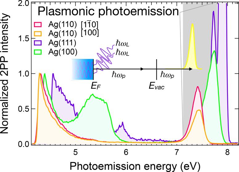 Fig. 1 Sažetak plazmonske fotoemisije s površina srebra pobuđene dvofotonskom fotoemisijom (2PP) inducirane laserskim pulsevima energije ħωL za koju je realni dio dielektrične funkcije srebra vrlo blizu nule. Spektri su normalizirani na pripadni izlazni rad. Za svaku površinu odabiru se ħωL i polarizacija koji pobuđuju najintenzivniji 2ħωP maksimum. Zasjenjeno područje ističe kolektivni plazmonski fotoemisijski signal s Fermi nivoa. Ostali signali mogu se pridijeliti jednočestičnim prijelazima.