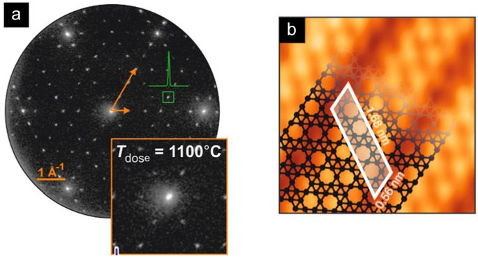 Figure 2. (a) LEED pattern and (b) STM image of borophene on Ir(111). Borophene exhibits a (6×2) superstructure with respect to the Ir surface (with three equivalent 120°-rotated orientations). STM imaging allows identification of a stripe-like pattern which is characteristic for this particular borophene polymorph.