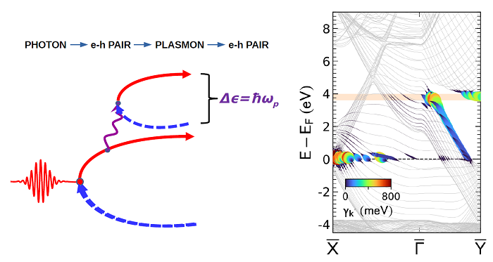 """Left: Plasmonic photoemission by """"photon - eh pair - plasmon - eh pair"""" excitation process. Right: The band structure of Ag(110) and plasmon mediated photoexcitation probabilities."""