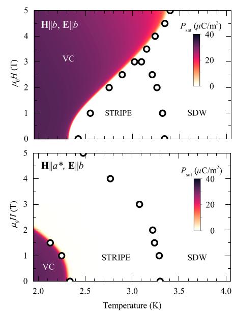 Slika: Feroelektrični fazni dijagram β-TeVO4  u dvije orijentacije magnetkog polja H uspoređen s kritičnim temperaturama magnetskih prijelaza. Sjenčanje predstavlja interpoliranu mjerenu saturacijsku polarizaciju Psat za E||b koja jasno pokazuje da se feroelektrični odziv pojavljuje isključivo unutar vektorsko-kiralne faze. Krugovi označavaju kritične temperature određene mjerenjima magnetske susceptibilnosti iz literature.
